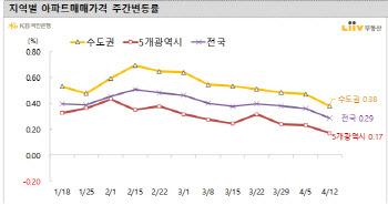 오세훈 효과?…서울 매수우위지수 80.1 '반등'