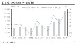 [주목!e해외주식]TSMC, 패러다임 변화 최대 수혜주