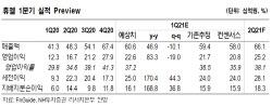 휴젤, 1Q 계절적 비수기에도 中 등 아시아 수출 확대…목표가↑-NH