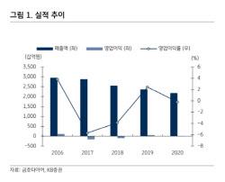 금호타이어, 해외생산 확대 기대감…시장침체 우려는 리스크 -KB