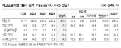 에코프로비엠, 양극재 사업 경쟁력…성장 폭 클 것 -NH