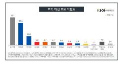 윤석열 33.7%> 이재명 27.1%> 이낙연 11.0%