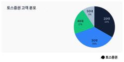 """토스증권, 계좌 200만개 돌파…""""이틀만에 100만개 늘어"""""""