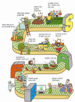 농관원, 농산물우수관리 인증농가·기관 일제 점검