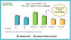 서울 남학생 비흡연율 1위…학생 금연 프로그램 확대
