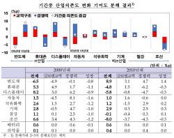 """'수출 역군' 반도체 경쟁력 커져…""""코로나19 경기반등 일등공신"""""""