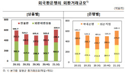 """올해 1분기 외환 거래 규모 600억 달러 상회..""""역대 최대 기록"""""""