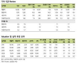 기아, 1Q 영업益 컨세서스 하회…4월 실적은 회복 근거-삼성