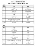 윤여정의 힘…'미나리' 케이블TV VOD 시장서도 1위