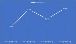 8만원대 갇힌 삼성전자…2013년의 `3년7개월` 박스권과 다를까