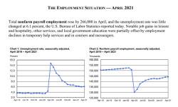 '고용 쇼크' 미국 4월 신규 일자리 26.6만명 증가 그쳤다(상보)