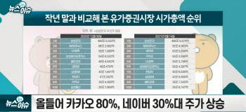 네이버·카카오, 시총 3위 경쟁 '치열'…뭣이 나을까