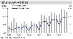 팬오션, 추세적인 BDI 상승 전망…업종 내 톱픽 -신한