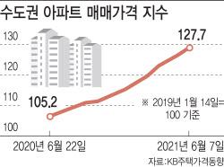 수요억제정책 '끝판왕'…집값 20% '점프'