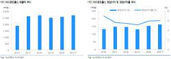 HDC아이콘트롤스, M&A 통한 성장 모멘텀…주가 저평가 -유안타