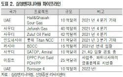 삼성엔지니어링, 발주 시장 정상화…목표가↑ -신영