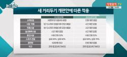 완화된 사회적 거리두기..'코스피 3300 돌파' 이끌까?