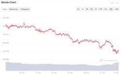 中 가상자산 채굴장 폐쇄…비트코인 3만달러 초반 하락