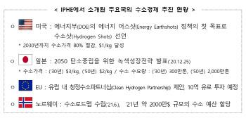 韓 청정수소 기반 수소경제, 전 세계 모범사례로 소개
