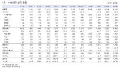 네이버, 구조적 성장 지속…카카오 대비 저평가 -한국