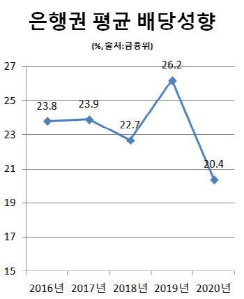 [일문일답]배당성향 26% 이내서 은행권 중간배당 허용