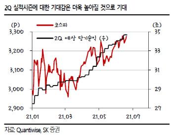 """""""코스피 기록행진…이젠 실적시즌에 집중할 때"""""""