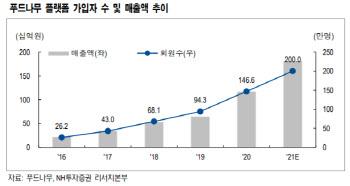 푸드나무, 플랫폼 확장기…멀리 큰 이익을 보자- NH