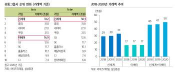 """이마트, 이베이코리아 인수…""""주가에 긍정적""""-삼성"""