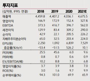 코오롱인더, 2Q 영업익 1000억원대 `어닝서프`…목표가↑-키움