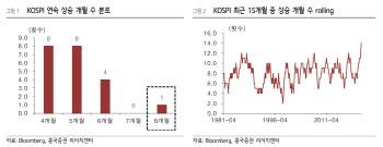 """8개월 연속 상승한 코스피…""""기술적 부담 해소 과정 필요"""""""