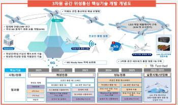 AP위성, 5G 넘어 3차원 6G 통신기술 개발 착수