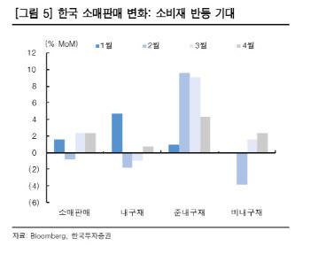 """""""美 장단기 금리차 정상화·소비심리 개선…소비재 관련주 추천"""""""