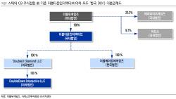 더블유게임즈, 韓DDI 나스닥 상장 밸류 모멘텀…목표가↑-이베스트