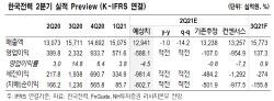 한국전력, 올 여름 한자릿수 공급예비율로 전책 변동 가능성 증가-NH