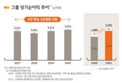 """KB금융, 반기 순익 2조 시대 열었다...""""출범 후 첫 중간배당""""(종합)"""