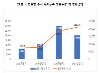 올 상반기 주식 전자등록 발행 금액 21조원…전년比 164.8%↑