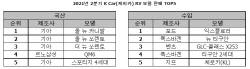 """케이카 """"캠핑·차박 인기에 레저용 車 판매 31% 증가"""""""