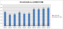 [속보]비수도권 신규확진자 비중 37.0%... 비수도권 거리두기 상향 불가피