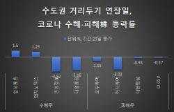 """""""수혜도 피해도 '무덤덤'"""" 4단계 연장도 익숙한 코스피"""