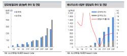 포스코케미칼, 양극재 실적 성장·투자 확대…목표가↑ -대신