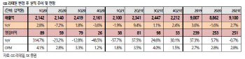 GS리테일, 요기요 인수 땐 기업가치 대폭 상승…'톱픽'-SK