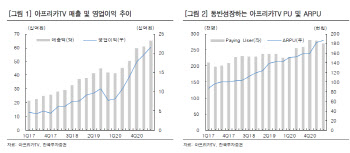 아프리카TV, 하반기 지속될 플랫폼·광고 이익…목표가↑ -한국