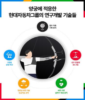 현대차, 5대 첨단 기술로 韓양궁 신화 '뒷받침'