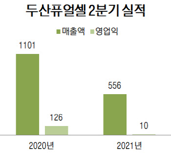 """두산퓨얼셀, 수주 공백에 2분기 영업익 92% 급감…""""하반기 개선""""(종합)"""
