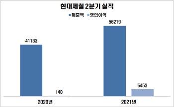 """현대제철, 2분기 역대 최대 실적…""""하반기 시황도 좋다""""(종합)"""