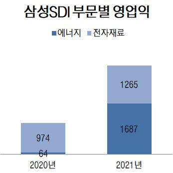 삼성SDI, 전기차 배터리 흑자 본격화…연간 영업익 1조원 넘본다(종합)