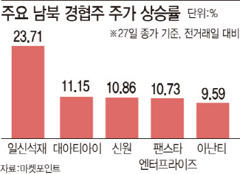 남북 통신연락선 전격 복원에 경협株 '들썩'