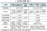 거래소, 반도체·게임·ESG 등 ETF 8종 30일 상장
