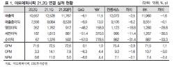 아모레퍼시픽, 중국·면세점 성장 둔화 지속...목표가↓-IBK
