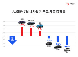 7월 중고차 시세 상승 1위 차종은 '엑센트'